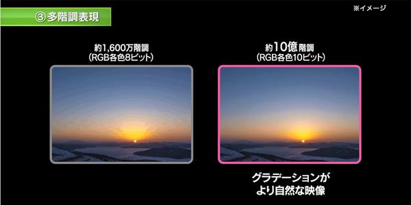 ※現在の役1,600万階調(RGB各色8ビット)から、役10億階調(RGB各色10ビット)に拡大します。