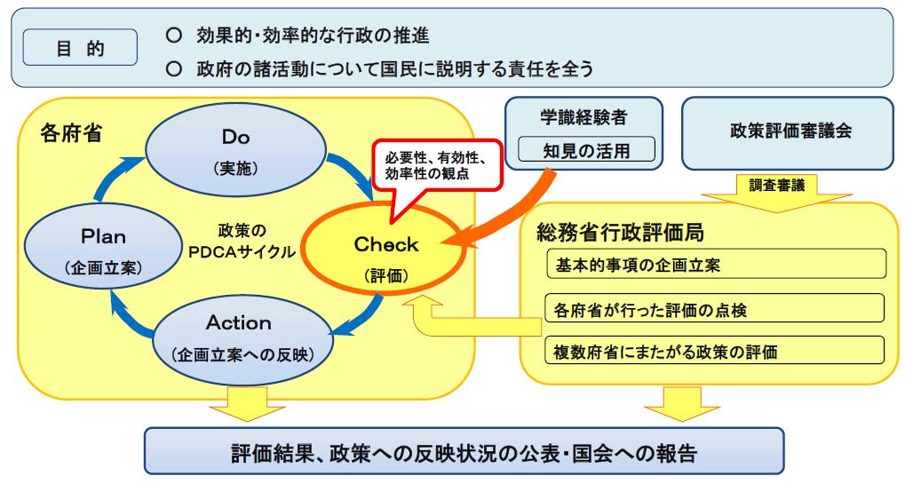 政策評価ポータルサイト政策評価制度について