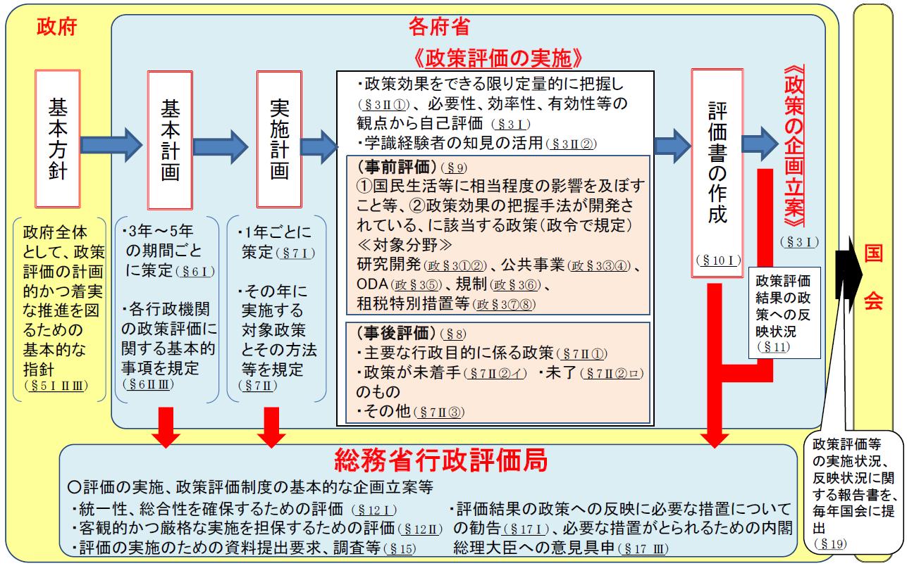 総務省 行政評価 政策評価制度について