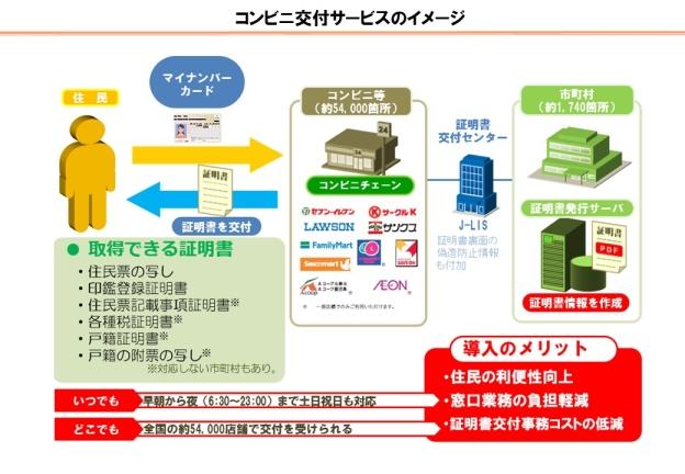 総務省|マイナンバー制度とマイナンバーカード|コンビニ交付