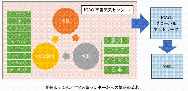 ICAO宇宙天気センターからの情報の流れ