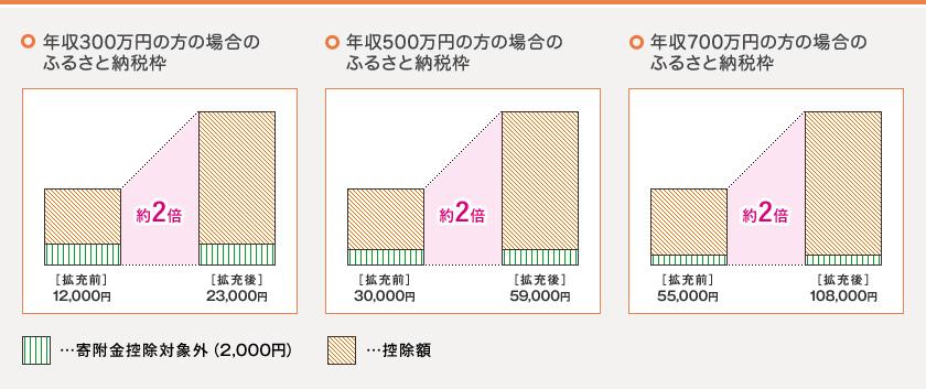 http://www.soumu.go.jp/main_sosiki/jichi_zeisei/czaisei/czaisei_seido/furusato/topics/img/img_topics_001.jpg