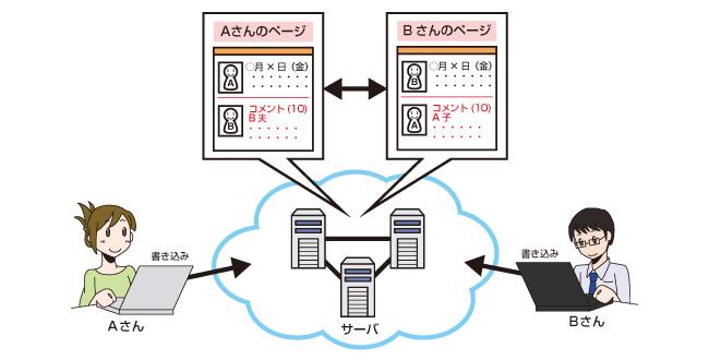 SNS(ソーシャルネットワーキングサービス)の仕組み|インターネット ...