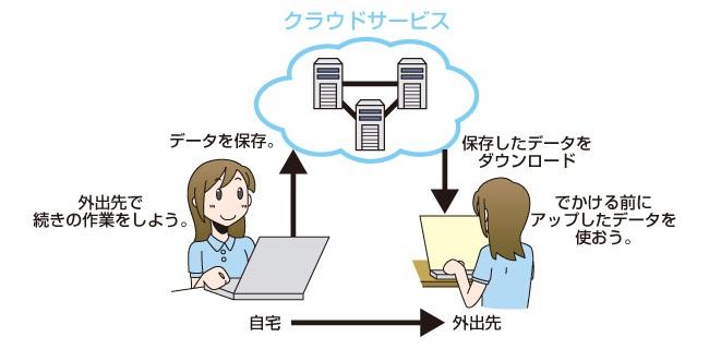 クラウドサービスのイメージ