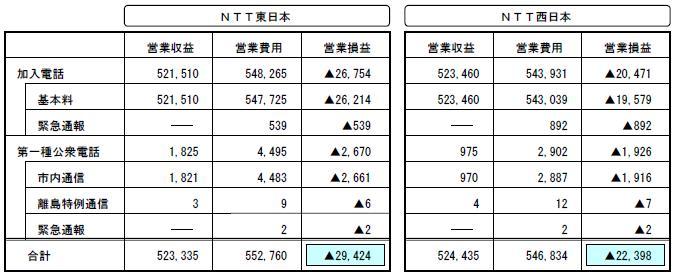 2005年度収支表