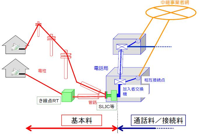基本料と通話料・接続料