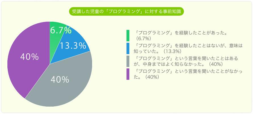 受講した児童のプログラミングに対する事前知識。経験したことがあった6.7%。経験したことはないが知っていた13.3%。言葉は聞いたことがあるが中身は知らなかった40%。知らなかった40%。