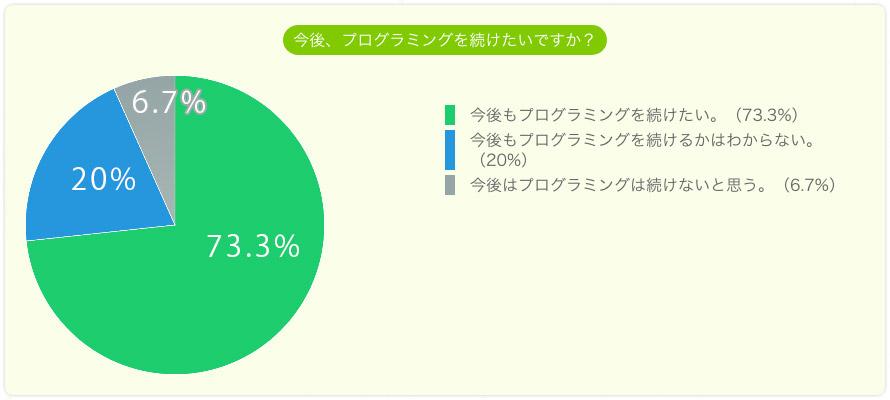 今後もプログラミングを続けたいですか。続けたい73.3%。わからない20%。続けないと思う6.7%。
