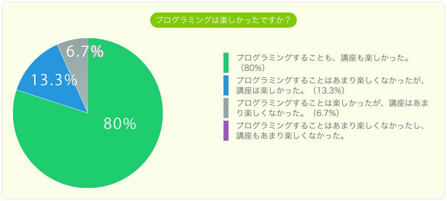 プログラミングは楽しかったですか。プログラミングも講座も楽しかった80%。講座は楽しかった13.3%。プログラミングは楽しかった6.7%。