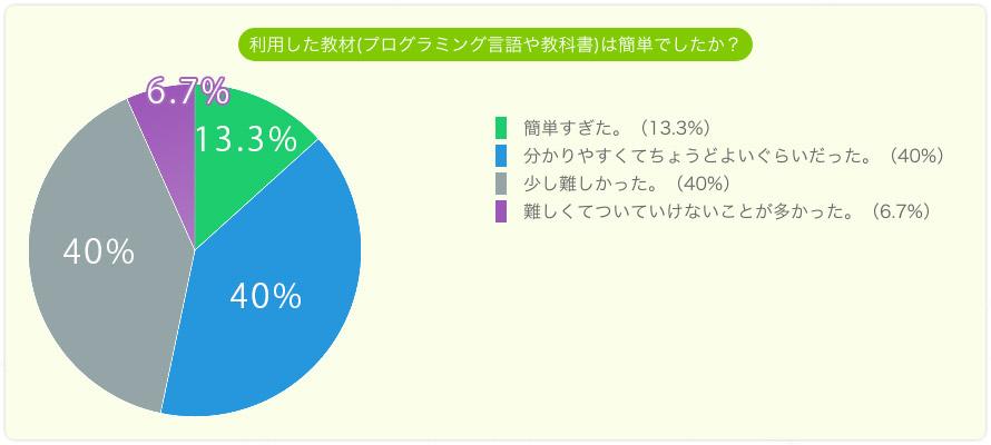 利用した教材は簡単でしたか。簡単すぎた13.3%。ちょうどよい40%。少し難しかった40%。難しくてついて行けないことがあった6.7%。