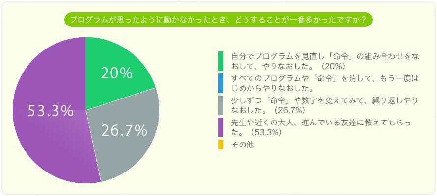 プログラムが思うように動かなかったとき、どうすることが一番多かったですか。自分でプログラムを見直し命令の組み合わせを直してやり直した20%。全て消してはじめからやり直した26.7%。先生や近くの大人、友達に教えてもらった53.3%。