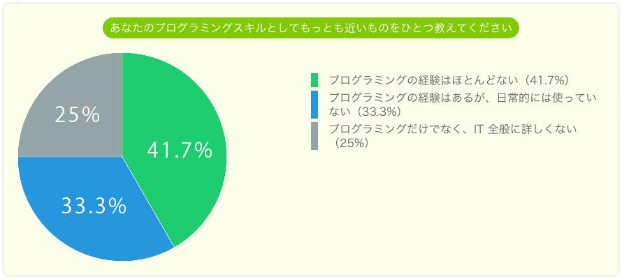 アナタのプログラミングスキルは。経験がほとんどない41.7%。経験はあるが日常的に使っていない33.3%。IT全般に詳しくない25%。