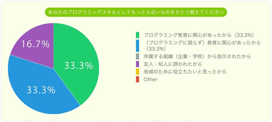 メンターを希望した理由。プログラミング教育に関心があった33.3%。教育に関心があった33.3%。友人・知人に誘われた。16.7%。