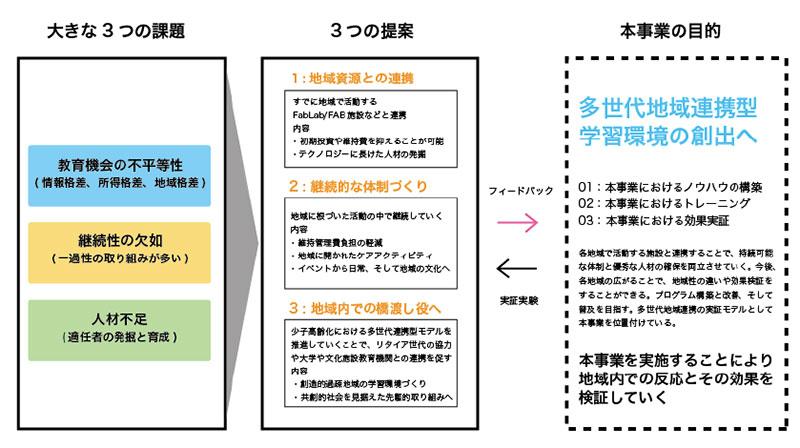 課題と目的イメージ図