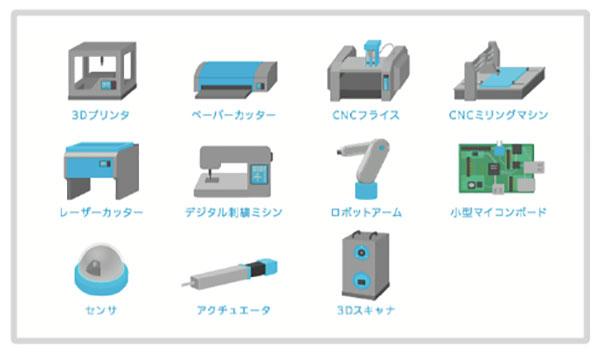 デジタルファブリケーション機器等。3Dプリンタ、ペーパーカッター、CNCフライス、レーザーカッター、センサ、アクチュエータ等