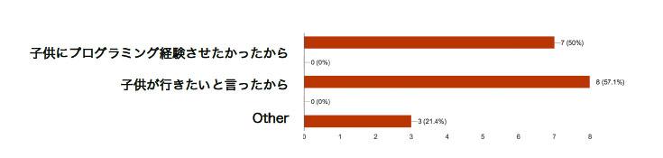 参加した理由は。子供にプログラミング経験させたかったから50%。子供が行きたいと言ったから57.1%。その他21.4%。