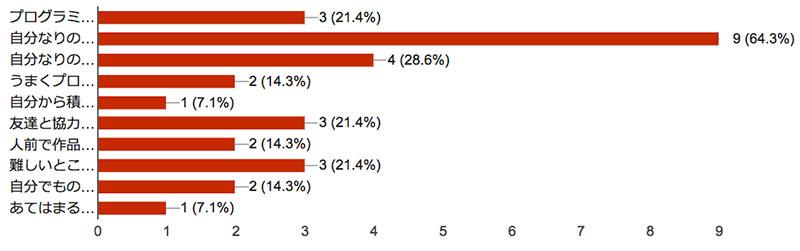 上から、21.4%、64.3%、28.6%、14.3%、7.1%、21.4%、14.3%、21.4%、14.3%、7.1%。