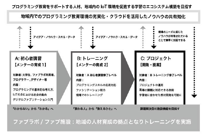 トレーニングプログラムイメージ